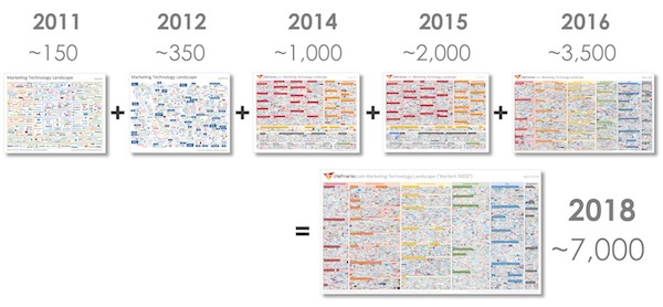 The marketing technology explosion between 2011 and 2018.